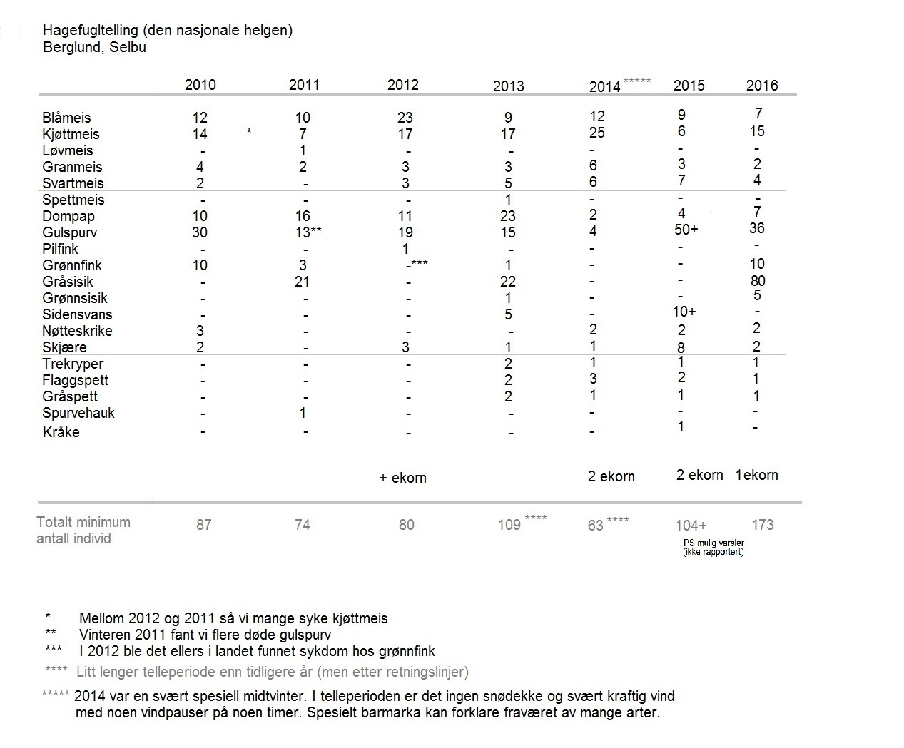 Hagefugltelling-2010-2011-2012-2013-2014-2015-2016